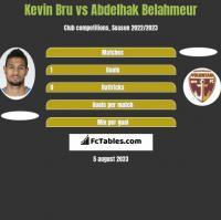 Kevin Bru vs Abdelhak Belahmeur h2h player stats