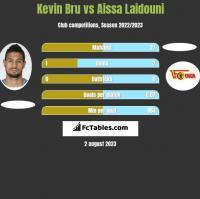 Kevin Bru vs Aissa Laidouni h2h player stats
