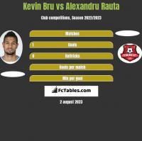 Kevin Bru vs Alexandru Rauta h2h player stats