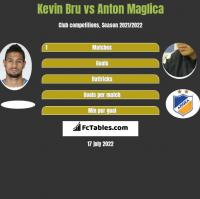 Kevin Bru vs Anton Maglica h2h player stats