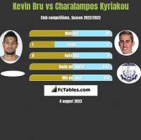 Kevin Bru vs Charalampos Kyriakou h2h player stats