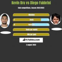 Kevin Bru vs Diego Fabbrini h2h player stats