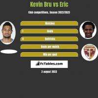 Kevin Bru vs Eric h2h player stats