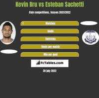 Kevin Bru vs Esteban Sachetti h2h player stats