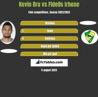 Kevin Bru vs Fidelis Irhene h2h player stats
