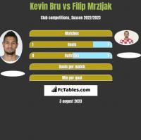 Kevin Bru vs Filip Mrzljak h2h player stats