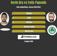 Kevin Bru vs Fotis Papoulis h2h player stats