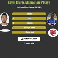 Kevin Bru vs Mamoutou N'Diaye h2h player stats