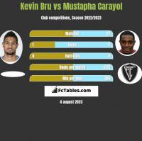 Kevin Bru vs Mustapha Carayol h2h player stats