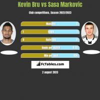 Kevin Bru vs Sasa Markovic h2h player stats