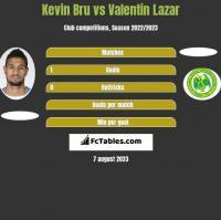 Kevin Bru vs Valentin Lazar h2h player stats