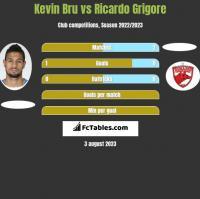 Kevin Bru vs Ricardo Grigore h2h player stats