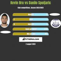Kevin Bru vs Danilo Spoljaric h2h player stats