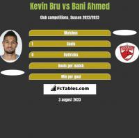 Kevin Bru vs Bani Ahmed h2h player stats