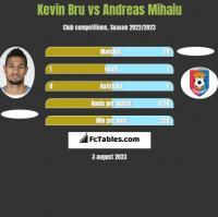 Kevin Bru vs Andreas Mihaiu h2h player stats