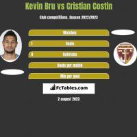 Kevin Bru vs Cristian Costin h2h player stats