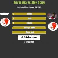 Kevin Bua vs Alex Song h2h player stats