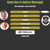 Kevin Bua vs Andrea Maccoppi h2h player stats