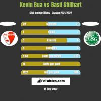 Kevin Bua vs Basil Stillhart h2h player stats