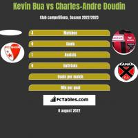 Kevin Bua vs Charles-Andre Doudin h2h player stats