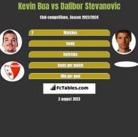 Kevin Bua vs Dalibor Stevanović h2h player stats