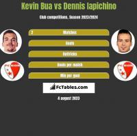 Kevin Bua vs Dennis Iapichino h2h player stats
