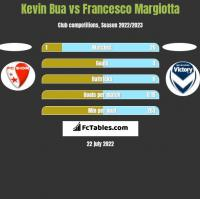 Kevin Bua vs Francesco Margiotta h2h player stats