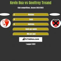 Kevin Bua vs Geoffrey Treand h2h player stats