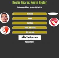 Kevin Bua vs Kevin Bigler h2h player stats