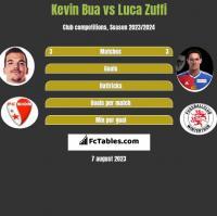 Kevin Bua vs Luca Zuffi h2h player stats