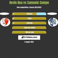 Kevin Bua vs Samuele Campo h2h player stats