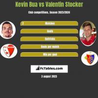 Kevin Bua vs Valentin Stocker h2h player stats