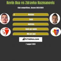 Kevin Bua vs Zdravko Kuzmanovic h2h player stats