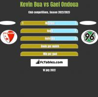 Kevin Bua vs Gael Ondoua h2h player stats