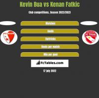 Kevin Bua vs Kenan Fatkic h2h player stats