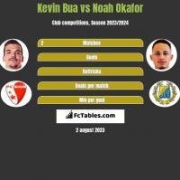 Kevin Bua vs Noah Okafor h2h player stats