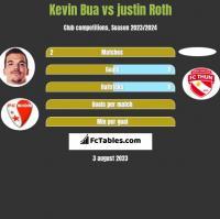 Kevin Bua vs justin Roth h2h player stats
