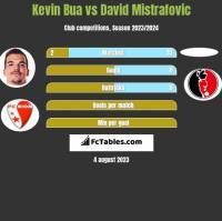Kevin Bua vs David Mistrafovic h2h player stats