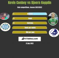 Kevin Conboy vs Bjoern Kopplin h2h player stats