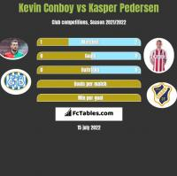 Kevin Conboy vs Kasper Pedersen h2h player stats