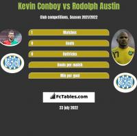 Kevin Conboy vs Rodolph Austin h2h player stats