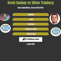Kevin Conboy vs Viktor Tranberg h2h player stats