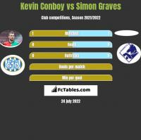 Kevin Conboy vs Simon Graves h2h player stats