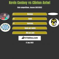 Kevin Conboy vs Clinton Antwi h2h player stats