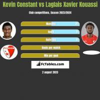 Kevin Constant vs Laglais Xavier Kouassi h2h player stats