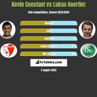 Kevin Constant vs Lukas Goertler h2h player stats
