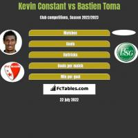 Kevin Constant vs Bastien Toma h2h player stats