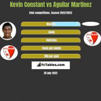 Kevin Constant vs Aguilar Martinez h2h player stats