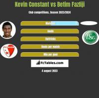 Kevin Constant vs Betim Fazliji h2h player stats