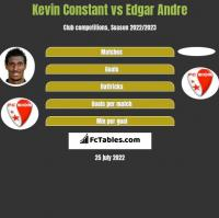 Kevin Constant vs Edgar Andre h2h player stats